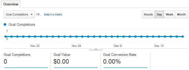 No Google Analytics Goals in Place